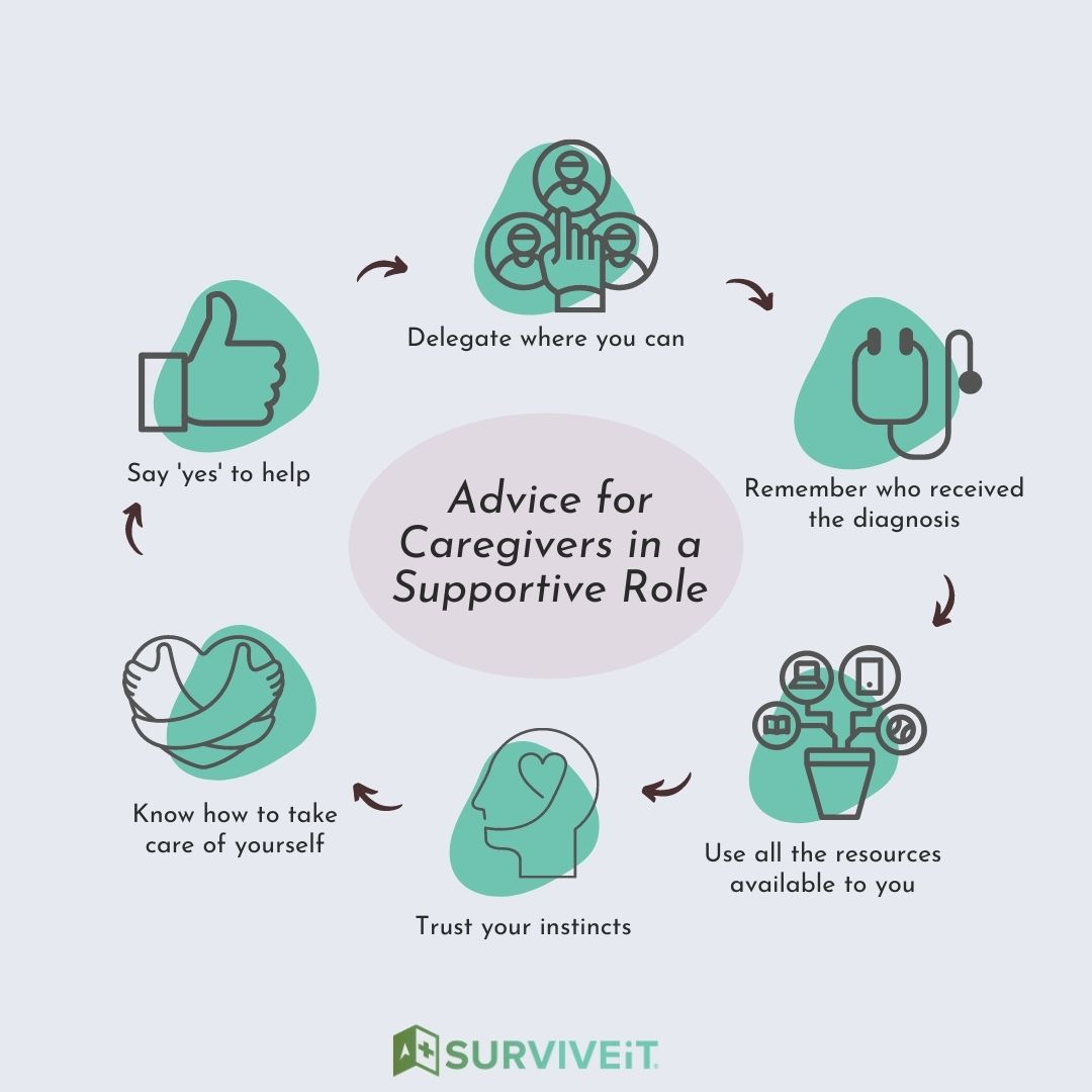 SURVIVEiT Advice for Caregivers in a Supportive Role